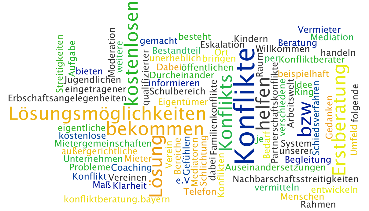 wordle-startseitentext